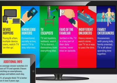 What you need to know about our changing TV habits