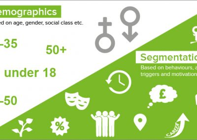 Segmentation: telling you what demographics can't